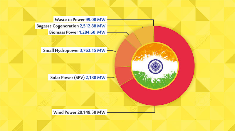 Renewable Energy Capacity In India, 2013